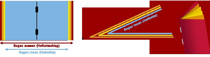 druckerei, österreich, schweiz, deutschland, Druckvorstufe, Bogenmontage, Druckbogen-Ausschuss, Papierverdrängung, Druckbogen-Ausschuss-Software, Druckdaten, Druckform