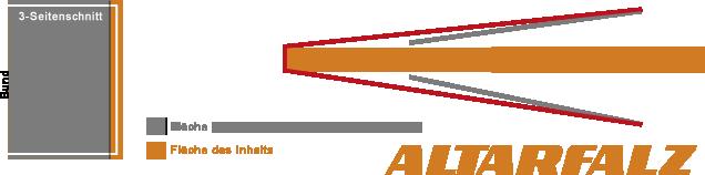 Broschur_mit_8_Seiten_altarfalz.png, Druckerei, drucken, Mehrseitiger Umschlag, Broschur, Altarfalz, Wickelfalz, Tabernakelfalz, Fensterfalz, Magazine, Broschüren, Kataloge, Bücher