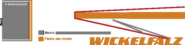 Broschur_mit_8_Seiten_wickelfalz.png, Druckerei, drucken, Buchrückenstärke, Gewichtsberechnung, Mehrseitiger Umschlag, Broschur, Altarfalz, Wickelfalz, Tabernakelfalz, Fensterfalz